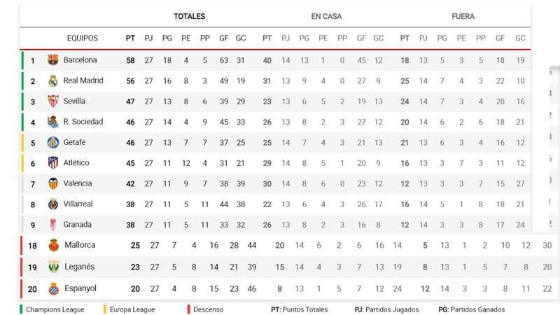 Los aficionados del Barcelona creen que la liga debe acabar así y los del Real Madrid que no
